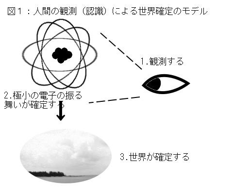 量子力学と認識トレーニングに基づいた二次元世界への移住方法